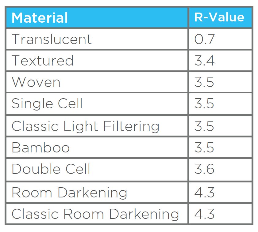 Artisan Cellular R-Values