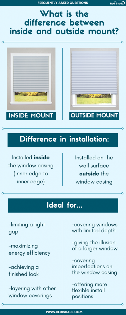 The Difference Between Inside and Outside Mount Infographic