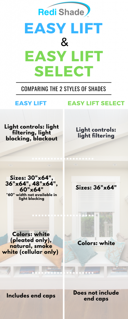Easy Lift & Easy Lift Select differences